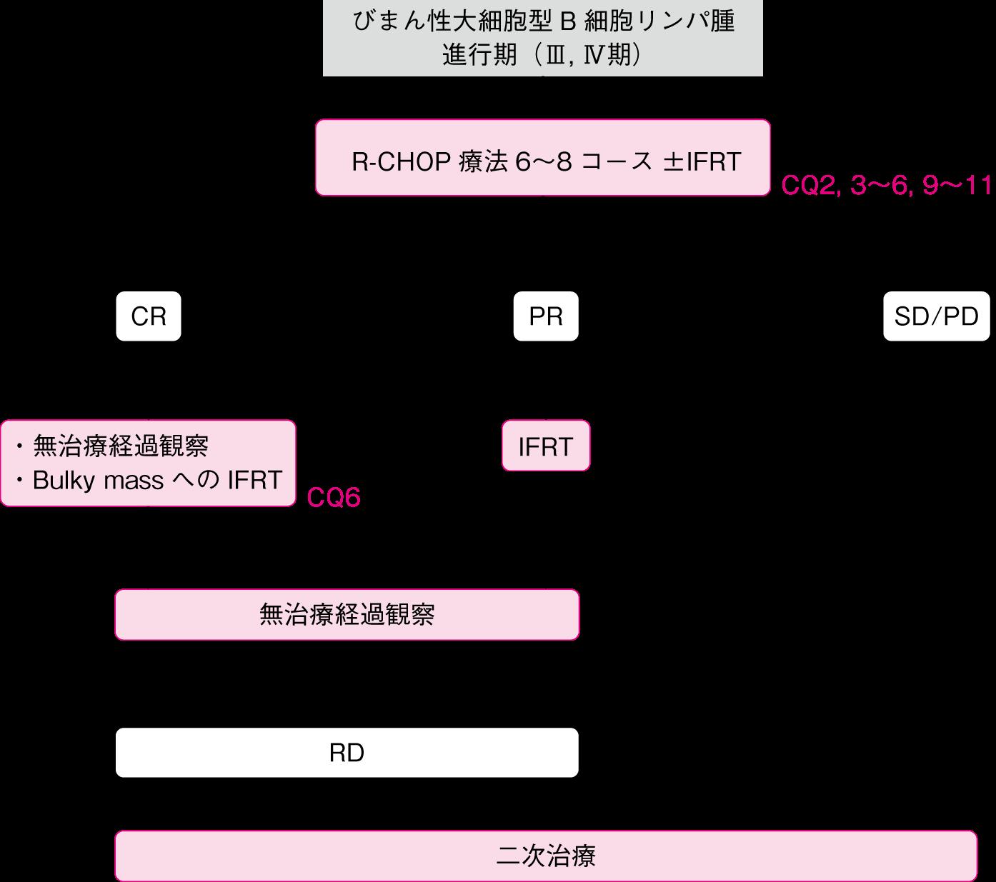 4 悪性 リンパ腫 ステージ